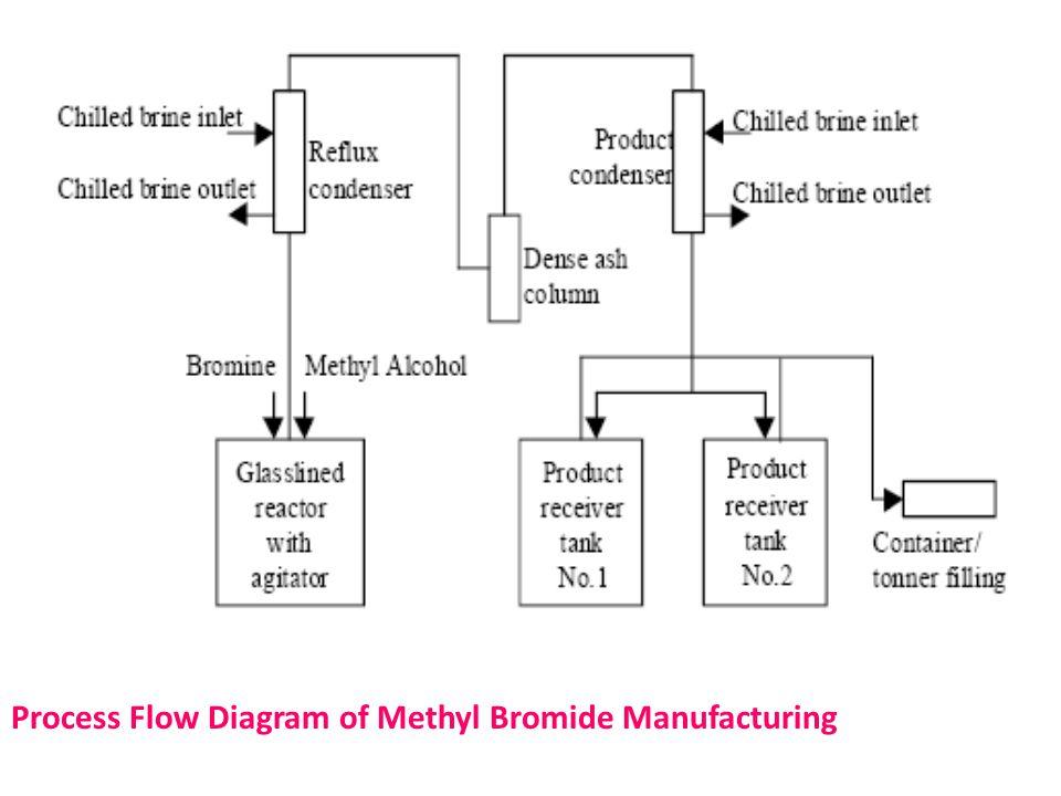 Process Flow Diagram of Methyl Bromide Manufacturing