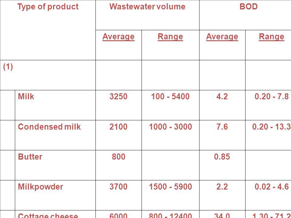 Type of productWastewater volumeBOD AverageRangeAverageRange (1) Milk3250100 - 54004.20.20 - 7.8 Condensed milk21001000 - 30007.60.20 - 13.3 Butter8000.85 Milkpowder37001500 - 59002.20.02 - 4.6 Cottage cheese6000800 - 1240034.01.30 - 71.2