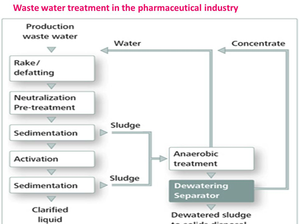 Waste water treatment in the pharmaceutical industry