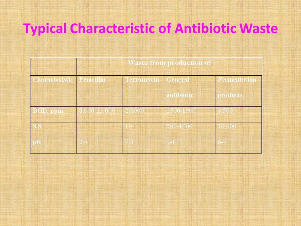 Typical Characteristic of Antibiotic Waste