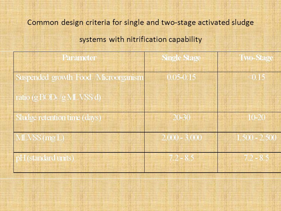 Common design criteria for single and two-stage activated sludge systems with nitrification capability