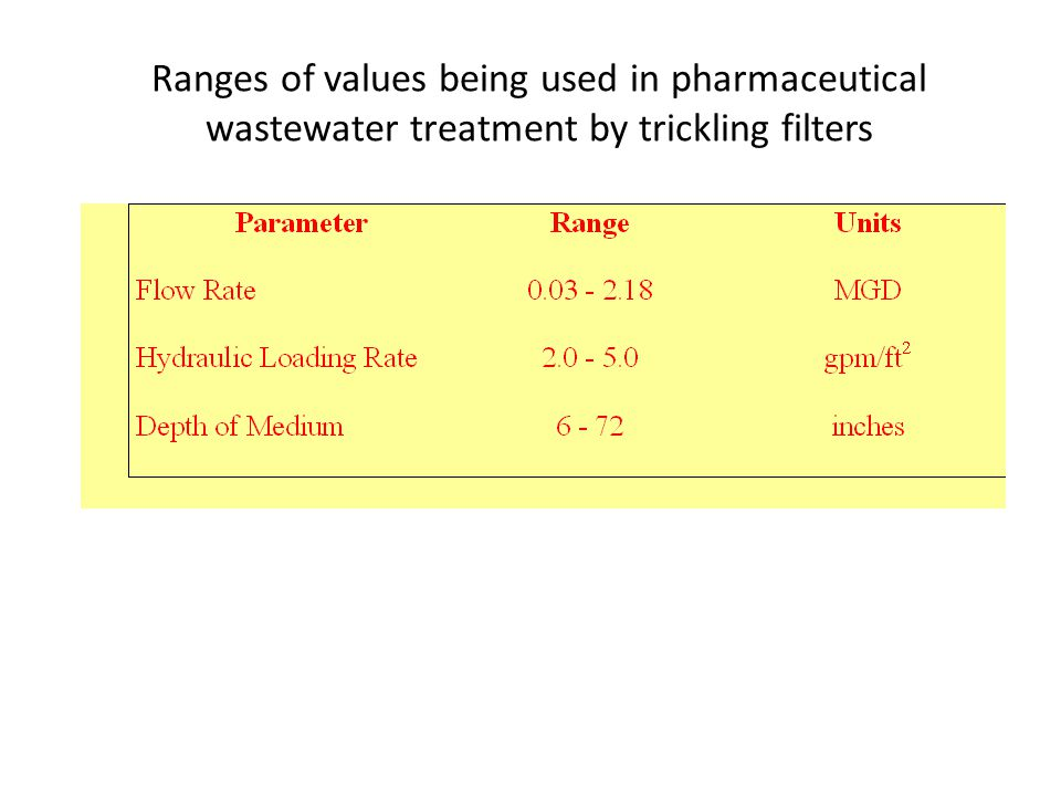Ranges of values being used in pharmaceutical wastewater treatment by trickling filters