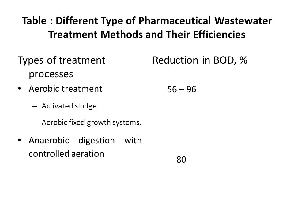 Table : Different Type of Pharmaceutical Wastewater Treatment Methods and Their Efficiencies Types of treatment processes Aerobic treatment – Activate
