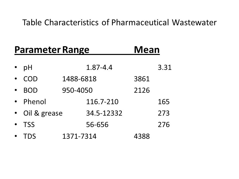 Table Characteristics of Pharmaceutical Wastewater ParameterRangeMean pH1.87-4.43.31 COD1488-68183861 BOD950-40502126 Phenol116.7-210165 Oil & grease34.5-12332273 TSS56-656276 TDS1371-73144388