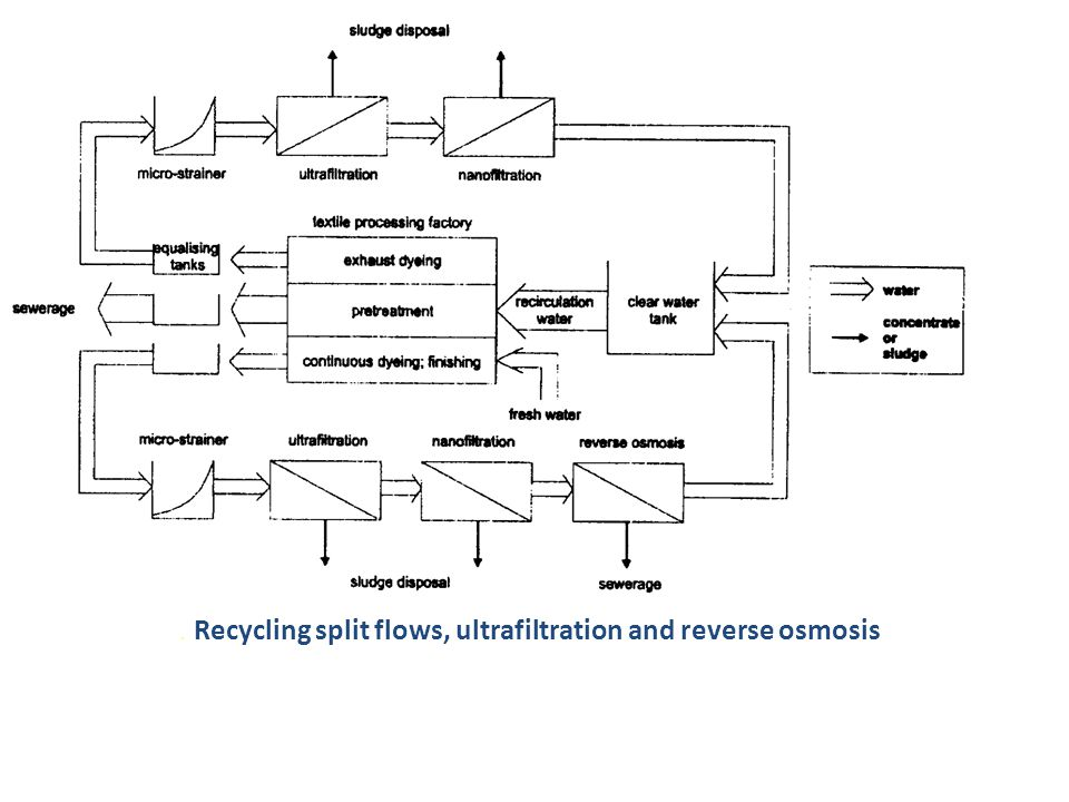 . Recycling split flows, ultrafiltration and reverse osmosis