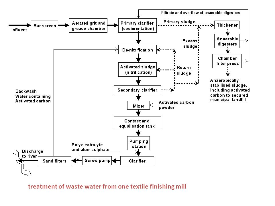 treatment of waste water from one textile finishing mill
