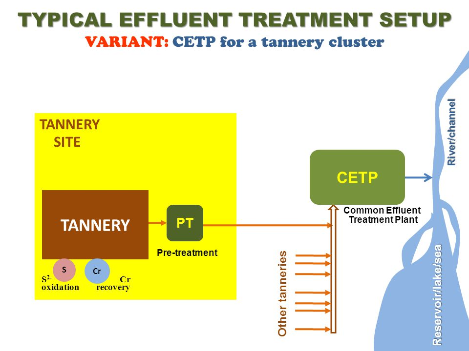 TANNERY SITE TYPICAL EFFLUENT TREATMENT SETUP VARIANT: CETP for a tannery cluster TANNERY Other tanneries CETP Common Effluent Treatment Plant PT Pre-