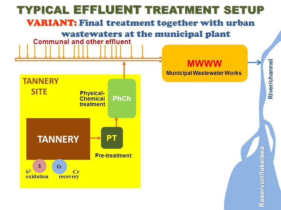 TANNERY SITE TYPICAL EFFLUENT TREATMENT SETUP TANNERY Communal and other effluent MWWW Municipal Wastewater Works PT Pre-treatment PhCh Physical- Chem