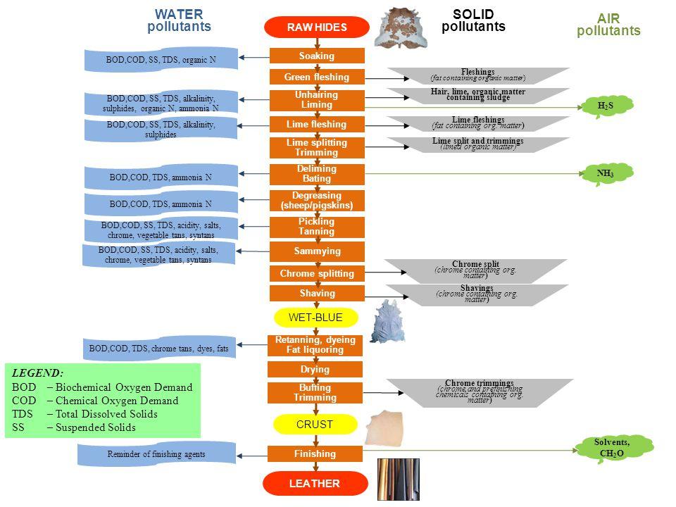 LEATHER Green fleshing BOD,COD, SS, TDS, organic N BOD,COD, SS, TDS, alkalinity, sulphides, organic N, ammonia N BOD,COD, SS, TDS, alkalinity, sulphid