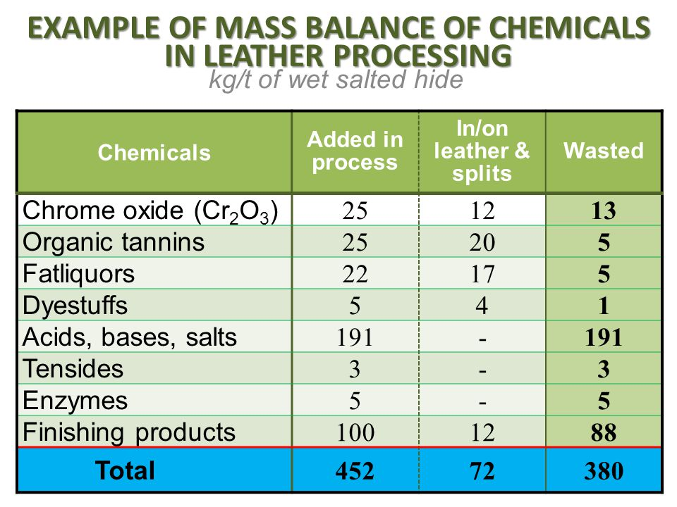 Chemicals Added in process In/on leather & splits Wasted EXAMPLE OF MASS BALANCE OF CHEMICALS IN LEATHER PROCESSING kg/t of wet salted hide Chrome oxi
