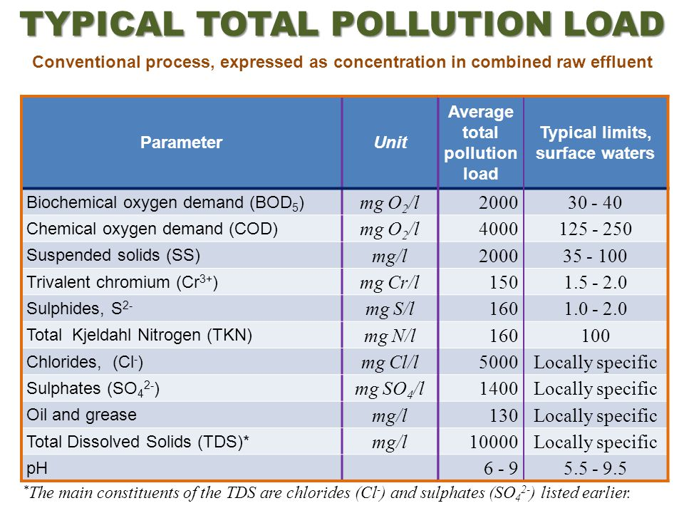 ParameterUnit Biochemical oxygen demand (BOD 5 ) mg O 2 /l Chemical oxygen demand (COD) mg O 2 /l Suspended solids (SS) mg/l Trivalent chromium (Cr 3+