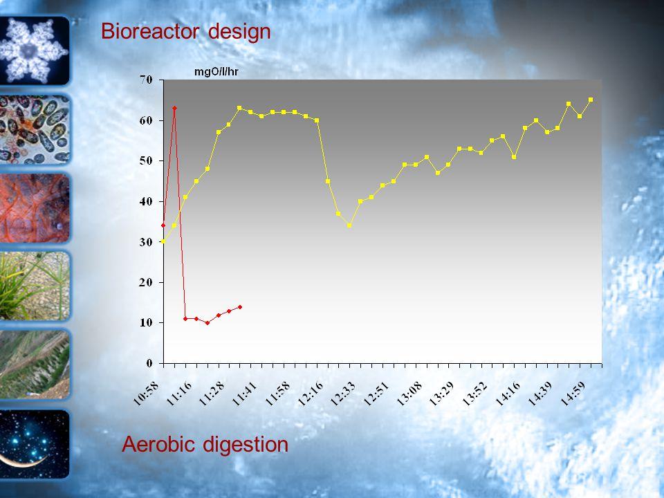 Bioreactor design Aerobic digestion