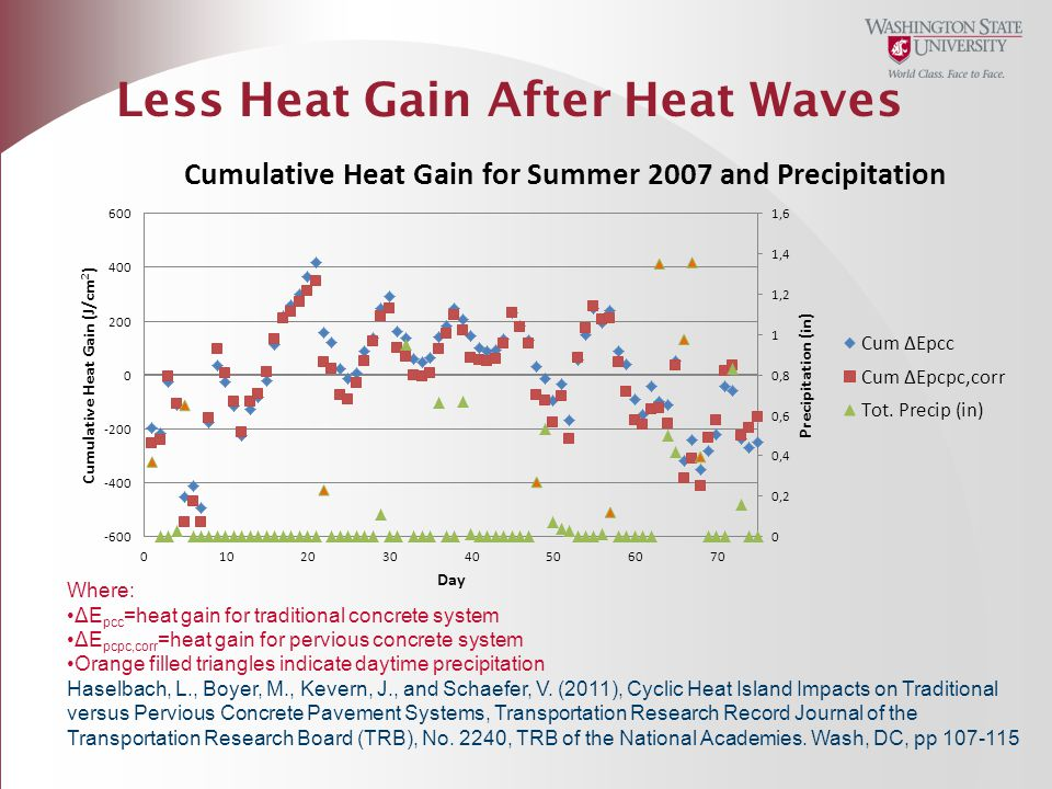 Less Heat Gain After Heat Waves Where: ΔE pcc =heat gain for traditional concrete system ΔE pcpc,corr =heat gain for pervious concrete system Orange f