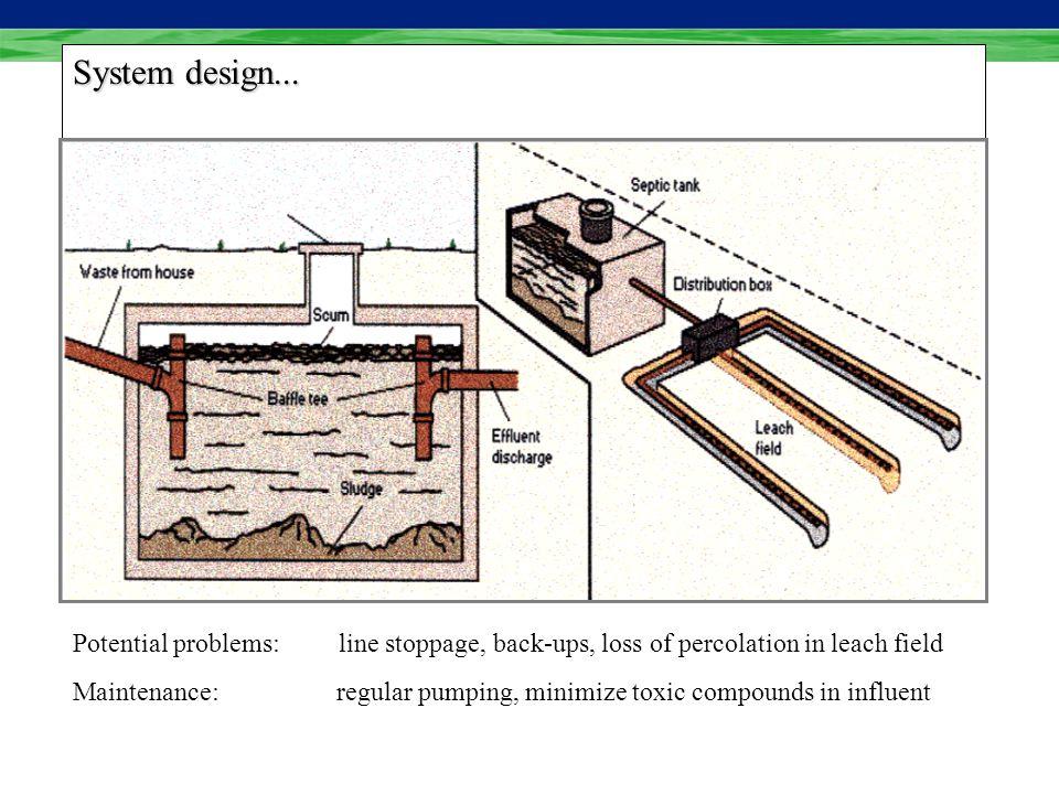 System design...