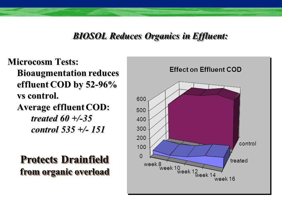 BIOSOL Reduces Organics in Effluent: Microcosm Tests: Microcosm Tests: Bioaugmentation reduces effluent COD by 52-96% vs control.