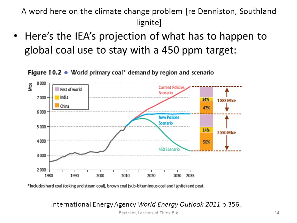 A word here on the climate change problem [re Denniston, Southland lignite] Here's the IEA's projection of what has to happen to global coal use to stay with a 450 ppm target: Bertram, Lessons of Think Big14 International Energy Agency World Energy Outlook 2011 p.356.