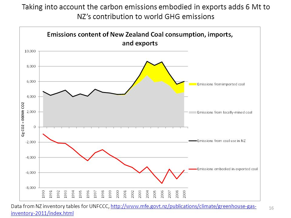 Taking into account the carbon emissions embodied in exports adds 6 Mt to NZ's contribution to world GHG emissions 16 Data from NZ inventory tables for UNFCCC, http://www.mfe.govt.nz/publications/climate/greenhouse-gas- inventory-2011/index.htmlhttp://www.mfe.govt.nz/publications/climate/greenhouse-gas- inventory-2011/index.html