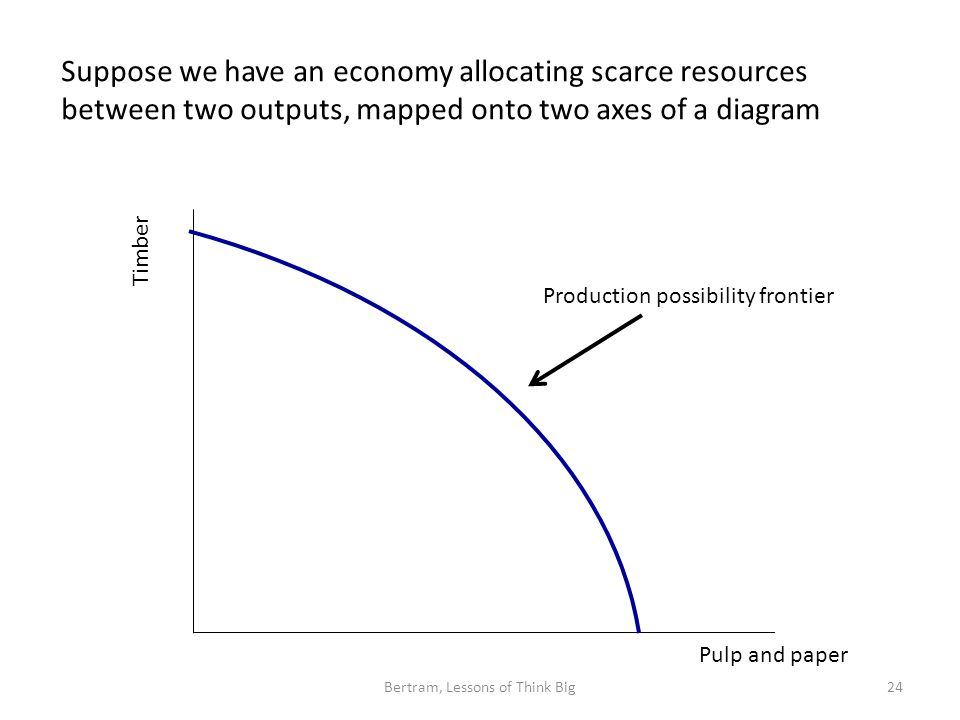 Suppose we have an economy allocating scarce resources between two outputs, mapped onto two axes of a diagram Bertram, Lessons of Think Big24 Timber Pulp and paper Production possibility frontier