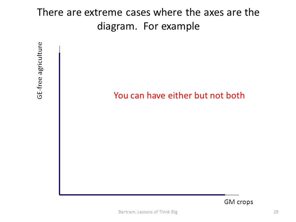 There are extreme cases where the axes are the diagram.