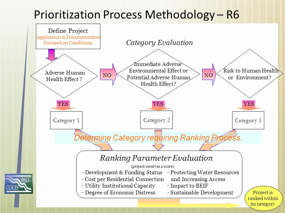 Prioritization Process Methodology – R6 Adverse Human Health Effect ? Define Project Application & Documentation Focused on Conditions Category 3 Imme