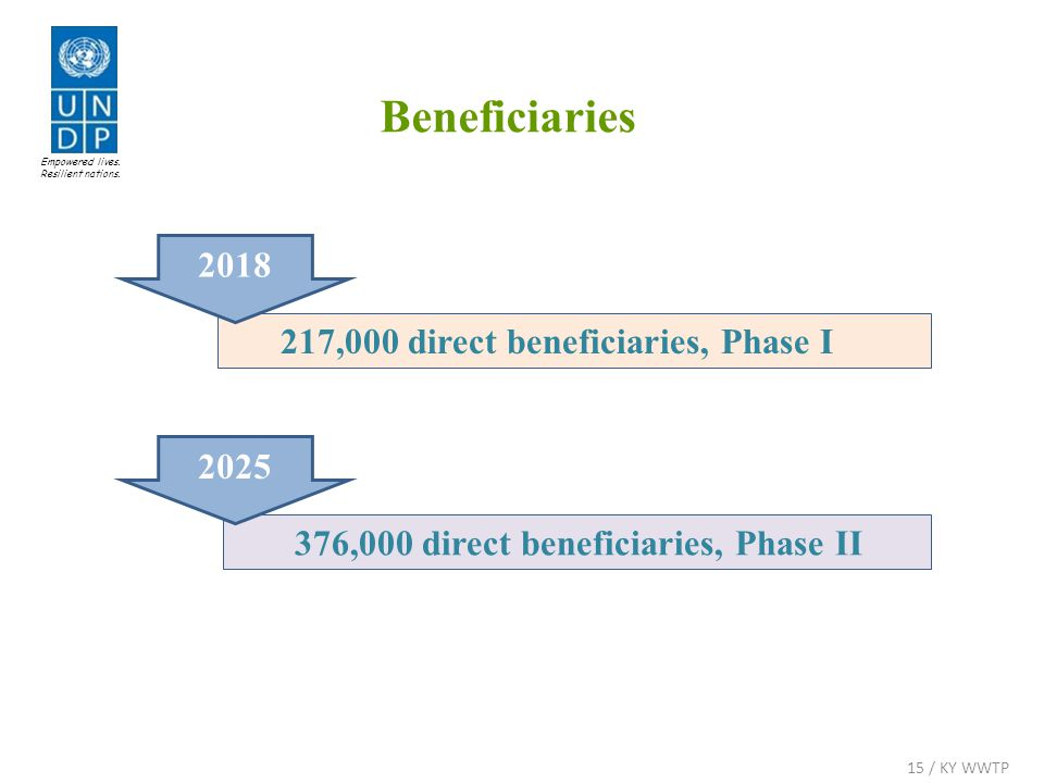 376,000 direct beneficiaries, Phase II 2025 217,000 direct beneficiaries, Phase I 2018 Beneficiaries Empowered lives.