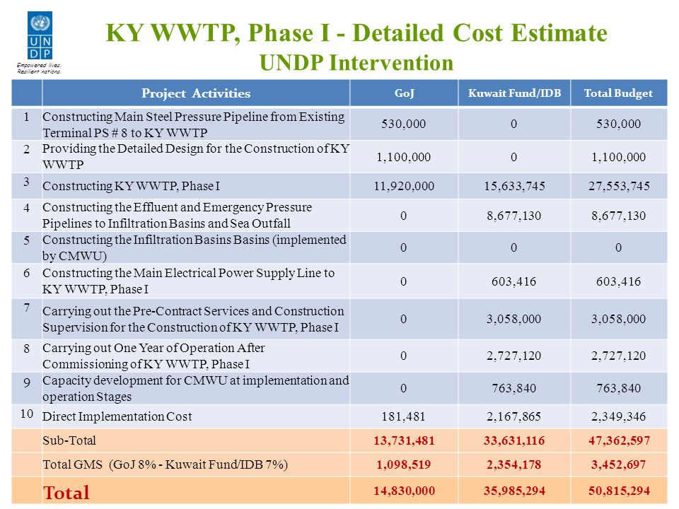 Project Activities GoJKuwait Fund/IDBTotal Budget 1 Constructing Main Steel Pressure Pipeline from Existing Terminal PS # 8 to KY WWTP 530,0000 2 Providing the Detailed Design for the Construction of KY WWTP 1,100,0000 3 Constructing KY WWTP, Phase I 11,920,00015,633,74527,553,745 4 Constructing the Effluent and Emergency Pressure Pipelines to Infiltration Basins and Sea Outfall 08,677,130 5 Constructing the Infiltration Basins Basins (implemented by CMWU) 000 6 Constructing the Main Electrical Power Supply Line to KY WWTP, Phase I 0603,416 7 Carrying out the Pre-Contract Services and Construction Supervision for the Construction of KY WWTP, Phase I 03,058,000 8 Carrying out One Year of Operation After Commissioning of KY WWTP, Phase I 02,727,120 9 Capacity development for CMWU at implementation and operation Stages 0763,840 10 Direct Implementation Cost 181,4812,167,8652,349,346 Sub-Total 13,731,48133,631,11647,362,597 Total GMS (GoJ 8% - Kuwait Fund/IDB 7%) 1,098,5192,354,1783,452,697 Total 14,830,00035,985,29450,815,294 KY WWTP, Phase I - Detailed Cost Estimate UNDP Intervention Empowered lives.