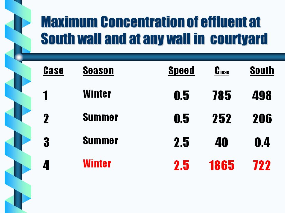 Maximum Concentration of effluent at South wall and at any wall in courtyard