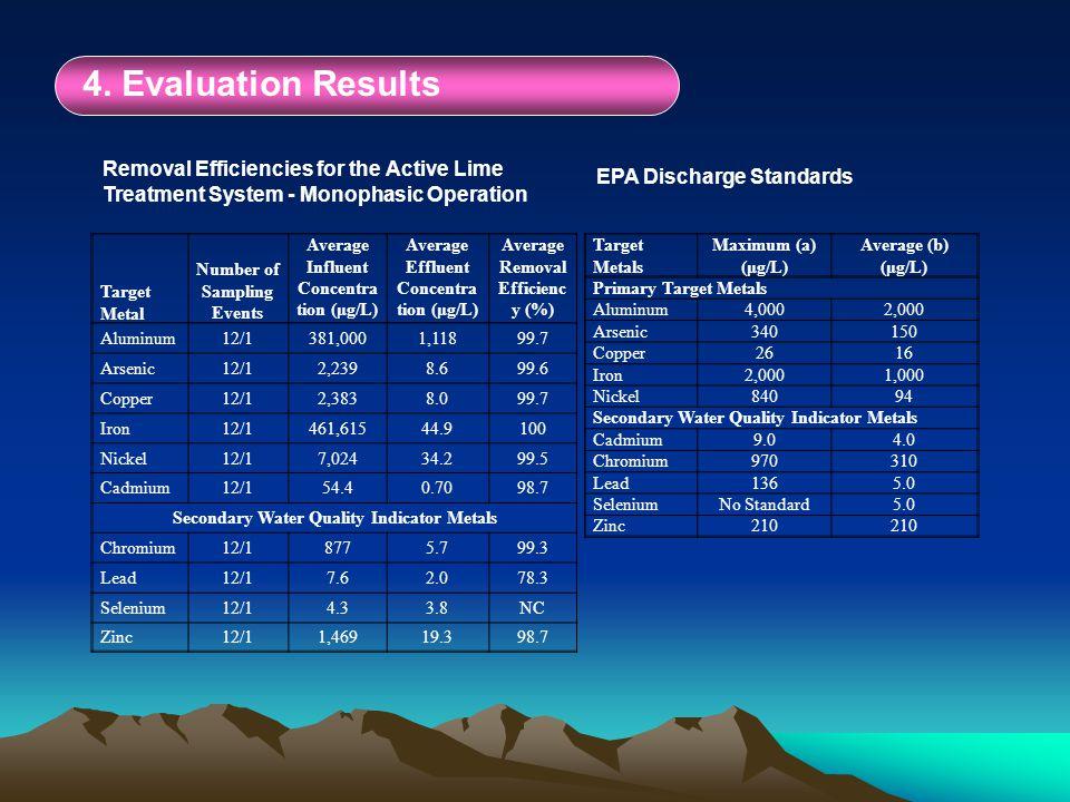 4. Evaluation Results Target Metals Maximum (a) (μg/L) Average (b) (μg/L) Primary Target Metals Aluminum4,0002,000 Arsenic340150 Copper2616 Iron2,0001