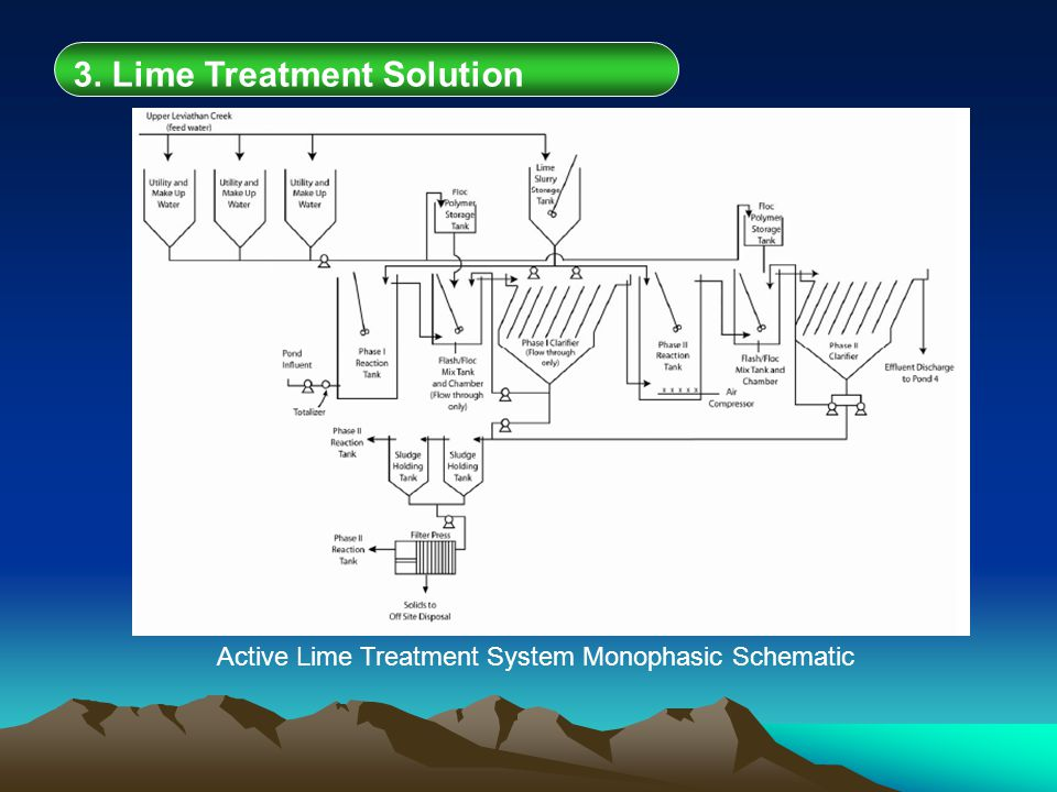 1. SITE DESCRIPTION 3. Lime Treatment Solution Active Lime Treatment System Monophasic Schematic