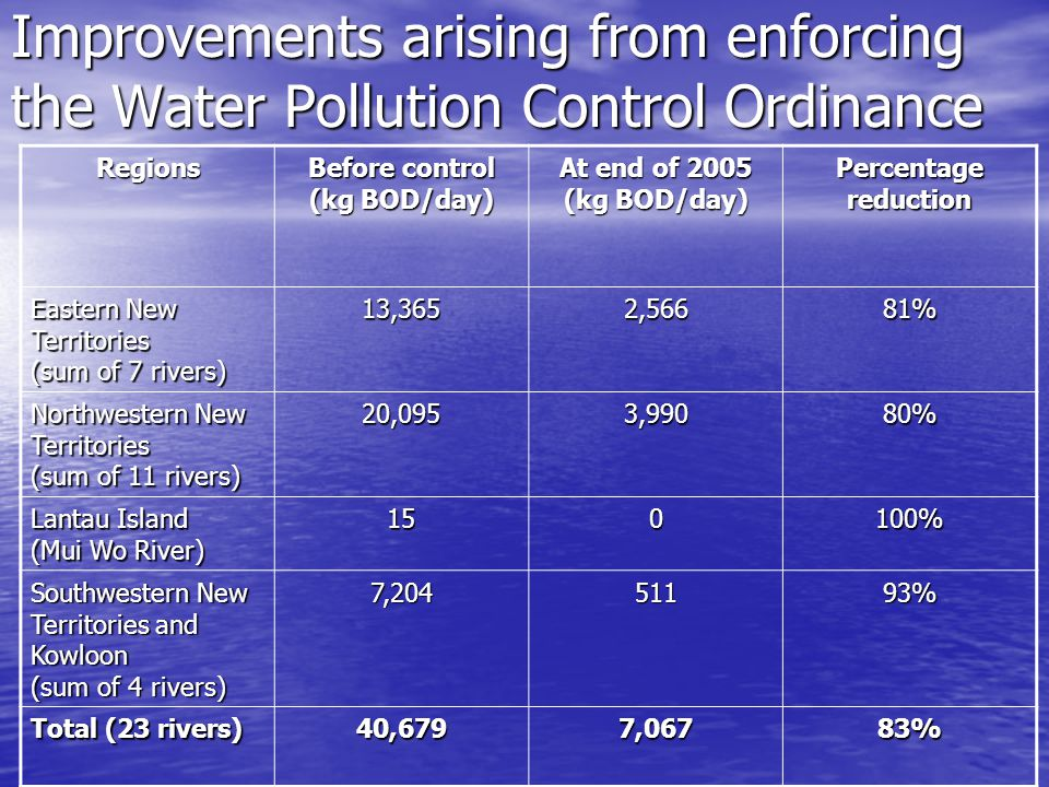 Improvements arising from enforcing the Water Pollution Control Ordinance Regions Before control (kg BOD/day) At end of 2005 (kg BOD/day) Percentage reduction Eastern New Territories (sum of 7 rivers) 13,3652,56681% Northwestern New Territories (sum of 11 rivers) 20,0953,99080% Lantau Island (Mui Wo River) 150100% Southwestern New Territories and Kowloon (sum of 4 rivers) 7,20451193% Total (23 rivers) 40,6797,06783%