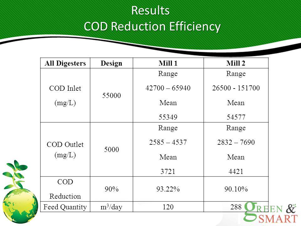 Results COD Reduction Efficiency COD Reduction Efficiency All DigestersDesignMill 1Mill 2 COD Inlet (mg/L) 55000 Range 42700 – 65940 Mean 55349 Range