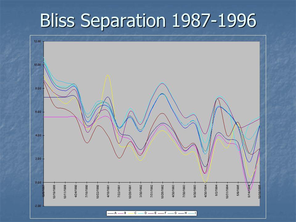 Bliss Separation 1987-1996