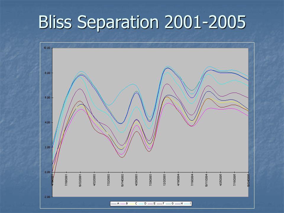 Bliss Separation 2001-2005