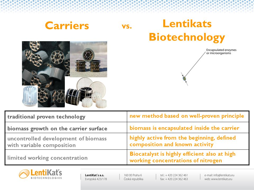 Carriers Lentikats Biotechnology vs. biomass growth on the carrier surface traditional proven technology new method based on well-proven principle lim
