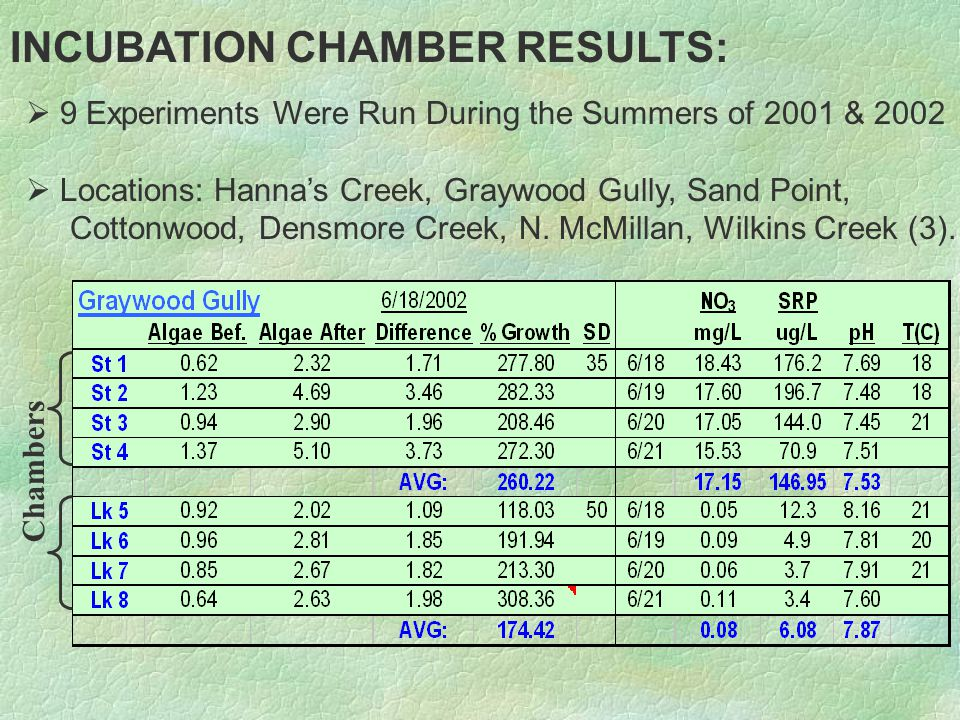 INCUBATION CHAMBER RESULTS:   9 Experiments Were Run During the Summers of 2001 & 2002   Locations: Hanna's Creek, Graywood Gully, Sand Point, Cottonwood, Densmore Creek, N.