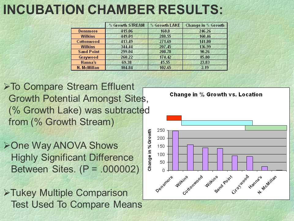 INCUBATION CHAMBER RESULTS:   To Compare Stream Effluent Growth Potential Amongst Sites, (% Growth Lake) was subtracted from (% Growth Stream)   One Way ANOVA Shows Highly Significant Difference Between Sites.