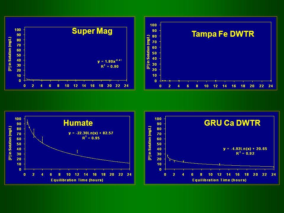 Humate Super Mag Tampa Fe DWTR GRU Ca DWTR