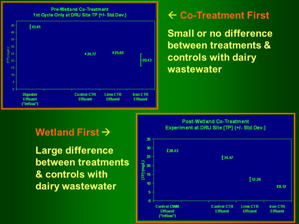  Co-Treatment First Small or no difference between treatments & controls with dairy wastewater Wetland First  Large difference between treatments & controls with dairy wastewater