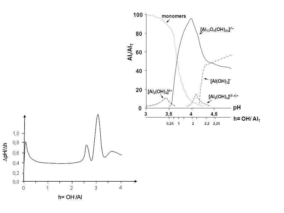 Al i /Al T 100 80 60 40 20 0 33,544,5 monomers [Al 13 O 4 (OH) 24 ] 7+ [Al 2 (OH) 2 ] 4+ [Al(OH) 3 ] * [Al 2 (OH) x ] (6-x)+ pH h= OH/ Al T 0,25122,22