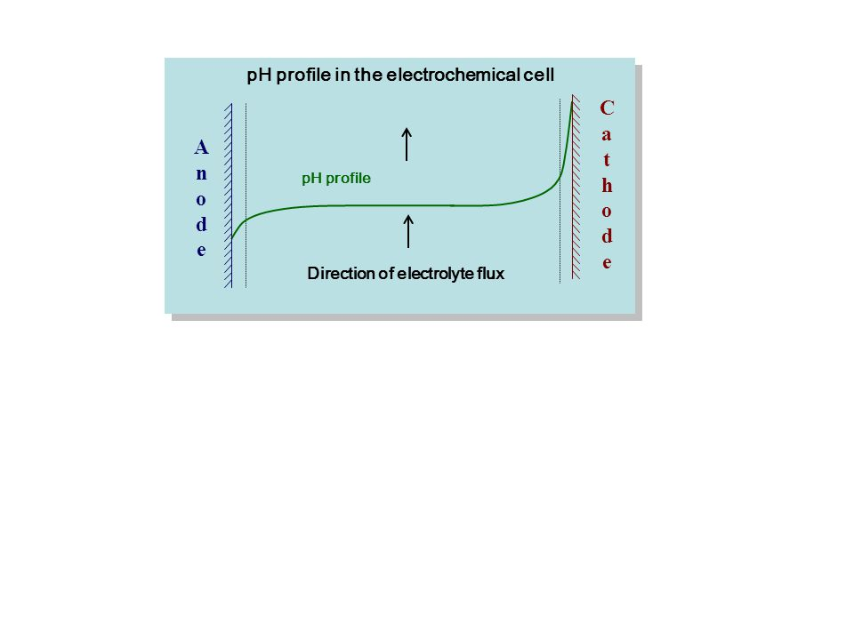 AnodeAnode pH profile Direction of electrolyte flux pH profile in the electrochemical cell CathodeCathode