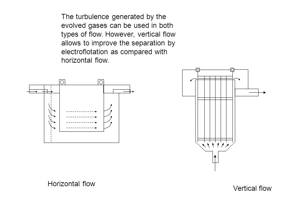 Horizontal flow Vertical flow The turbulence generated by the evolved gases can be used in both types of flow. However, vertical flow allows to improv