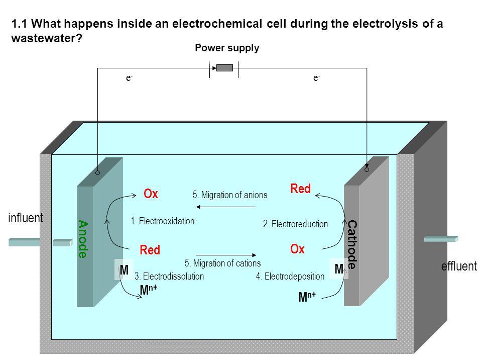 e - e - Anode Cathode Power supply e - e - influent effluent Red Ox Red Ox M M n+ M 1. Electrooxidation 2. Electroreduction 3. Electrodissolution 4. E