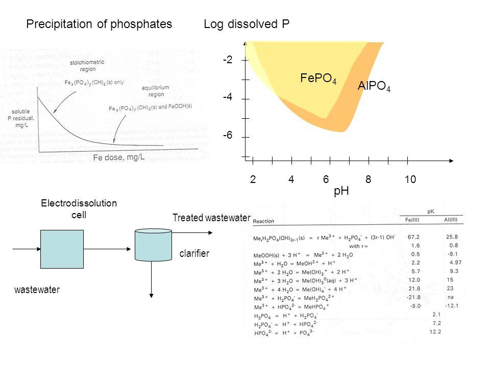 Precipitation of phosphates clarifier Treated wastewater wastewater Electrodissolution cell AlPO 4 FePO 4 -2 -4 -6 2 46 810 pH Log dissolved P
