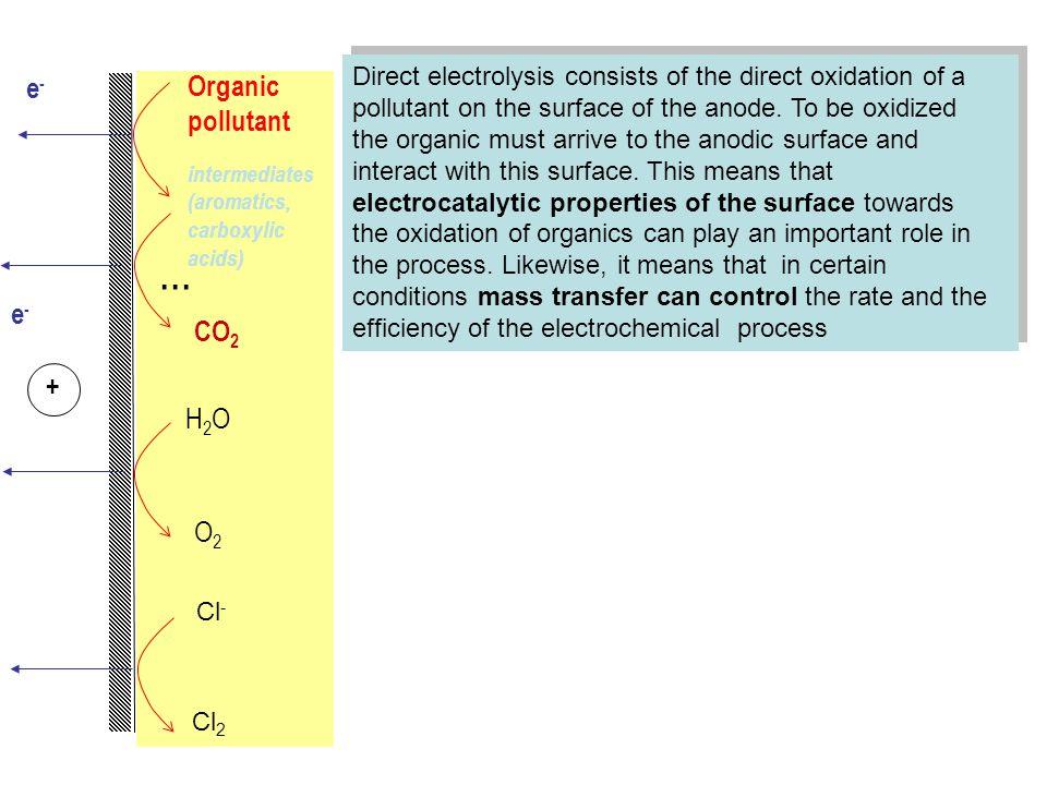 e-e- e-e- Organic pollutant intermediates (aromatics, carboxylic acids) +... CO 2 H2OH2O O2O2 Cl - Cl 2 Direct electrolysis consists of the direct oxi