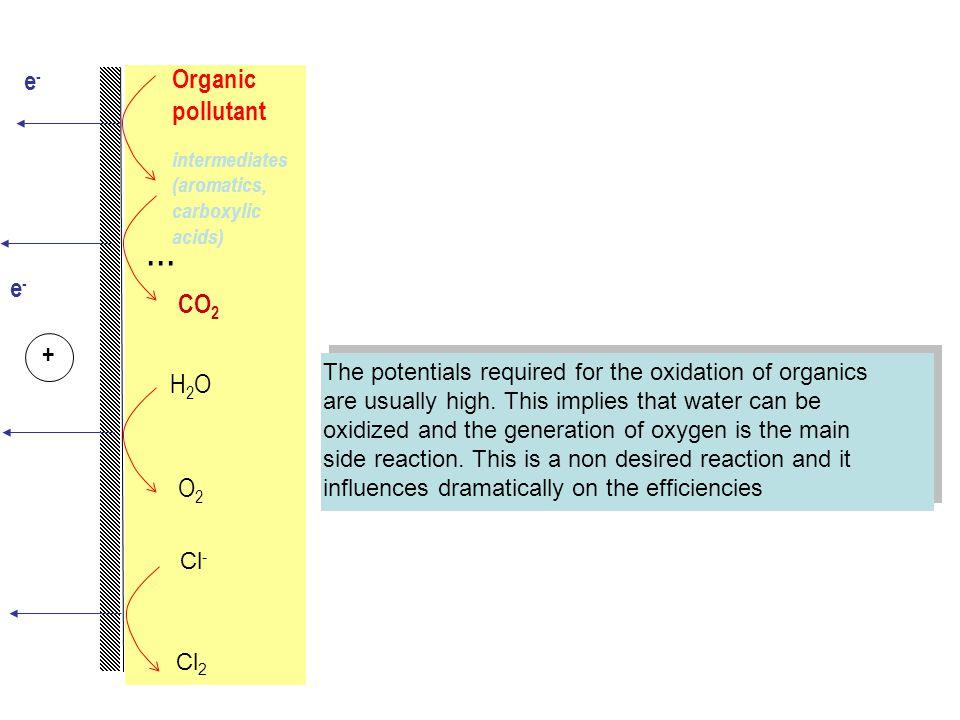 e-e- e-e- Organic pollutant intermediates (aromatics, carboxylic acids) +... CO 2 H2OH2O O2O2 The potentials required for the oxidation of organics ar