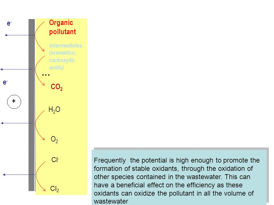 e-e- e-e- Organic pollutant intermediates (aromatics, carboxylic acids) +... CO 2 H2OH2O O2O2 Frequently the potential is high enough to promote the f