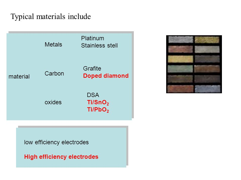 Typical materials include low efficiency electrodes High efficiency electrodes material Metals Carbon oxides Platinum Stainless stell Grafite Doped di