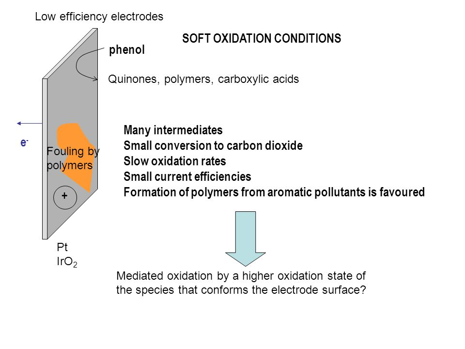 e-e- + SOFT OXIDATION CONDITIONS Many intermediates Small conversion to carbon dioxide Slow oxidation rates Small current efficiencies Formation of po