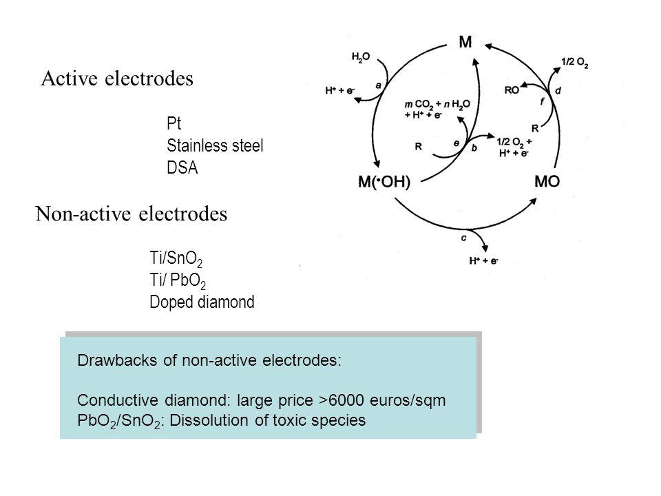 Active electrodes Non-active electrodes Ti/SnO 2 Ti/ PbO 2 Doped diamond Pt Stainless steel DSA Drawbacks of non-active electrodes: Conductive diamond