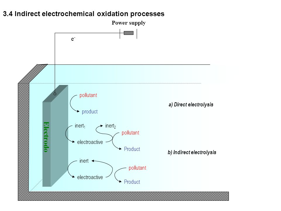 e - Electrodo Power supply e - pollutant product inert 1 electroactive pollutant Product inert electroactive pollutant Product a) Direct electrolysis